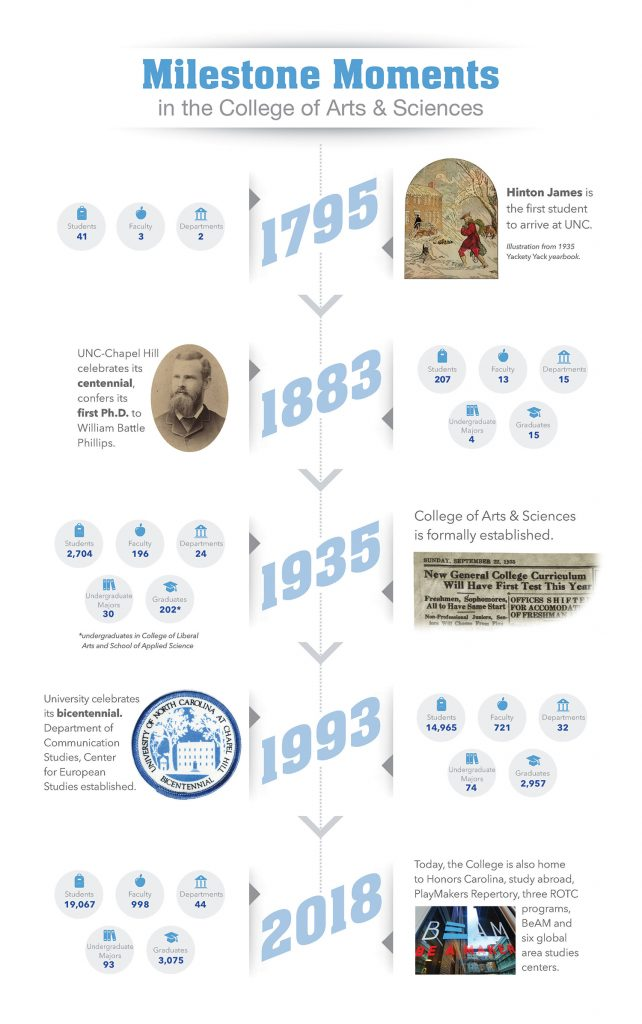 Milestone Moments in the College of Arts & Sciences—an infographic timeline / 1795: Students: 41 Faculty: 3 Departments: 2 Illustration of Hinton James, the first student to arrive at UNC. Illustration from 1935 Yackety Yack yearbook. / 1883: Students: 207 Faculty: 13 Departments: 15 Undergraduate Majors: 4 Graduates: 15 UNC-Chapel Hill celebrates its centennial, confers its first Ph.D. to William Battle Phillips. / 1935: Students: 2,704 Faculty: 196 Departments: 24 Undergraduate Majors: 30 Graduates 202 *undergraduates in the College of Liberal Arts and School of Applied Science College of Arts & Sciences is formally established / 1993: Students: 14,965 Faculty: 721 Departments: 32 Undergraduate Majors: 74 Graduates: 2,957 University celebrates its bicentennial. Department of Communication Studies, Center for European Studies established. / 2018: Students: 19,067 Faculty: 998 Departments: 44 Undergraduate Majors: 93 Graduates: 3,075 Today, the College is also home to Honors Carolina, study abroad, PlayMakers Repertory, three ROTC programs, BeAM and six global area studies centers.